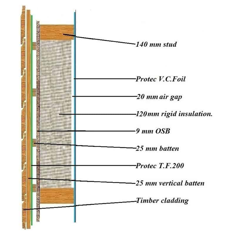 Timber Frame Panel U Value 0.2